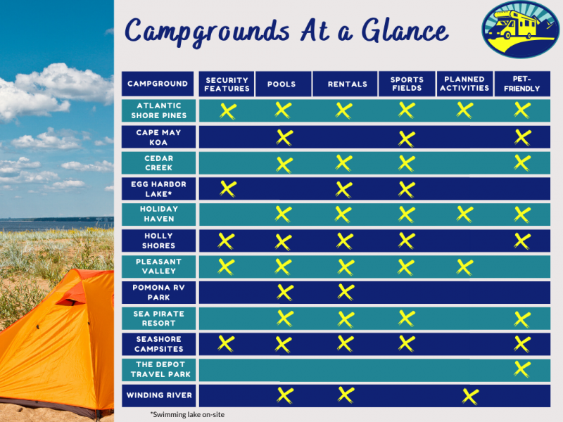 South Jersey Campgraound Comparison